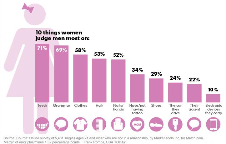 Ce que les femmes recherchent chez un homme