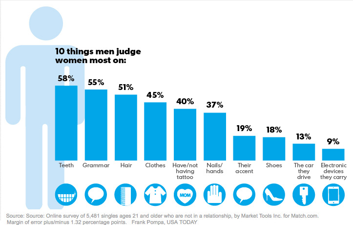 Ce que les hommes recherchent chez une femme