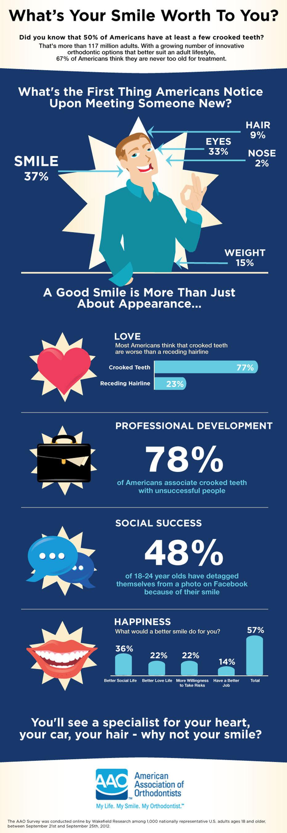 sourire valeur smile worth