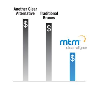 Coût des aligneurs MTM minor tooth movement comparé aux appareils orthodontiques fixes et autres aligneurs transparents.