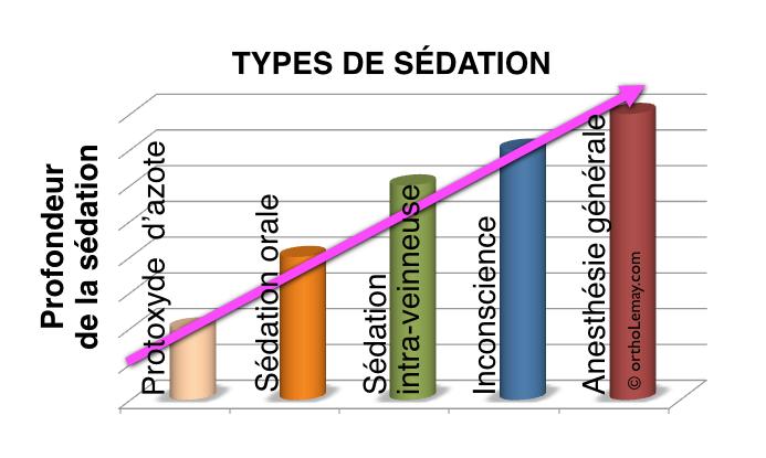 Types d'anesthésie et de sédation disponibles en dentisterie. Du protoxyde d'azote à l'anesthésie générale.