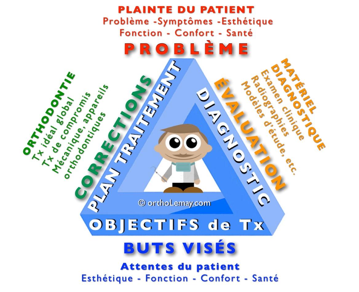 Tout doit débuter avec un bon diagnostic; la triade diagnostique. Matériel diagnostique, objectif de traitement et plan de traitement en orthodontie.